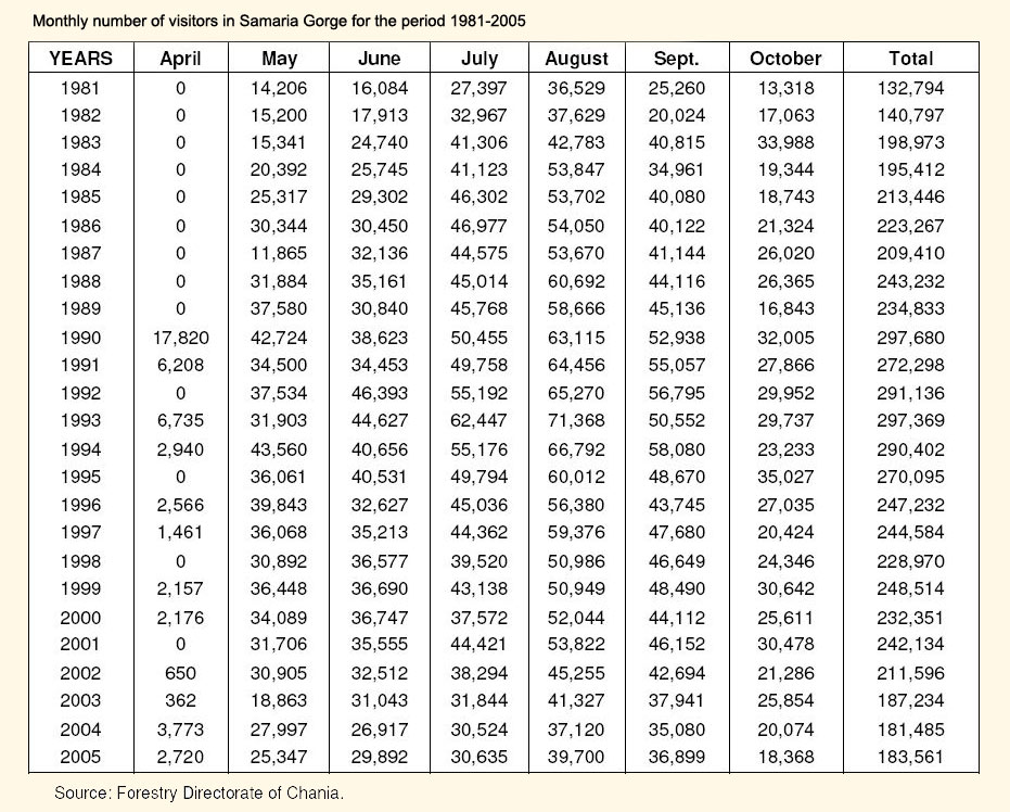 Monthly number of visitors in Samaria Gorge for the period 1981-2005 - Click to enlarge